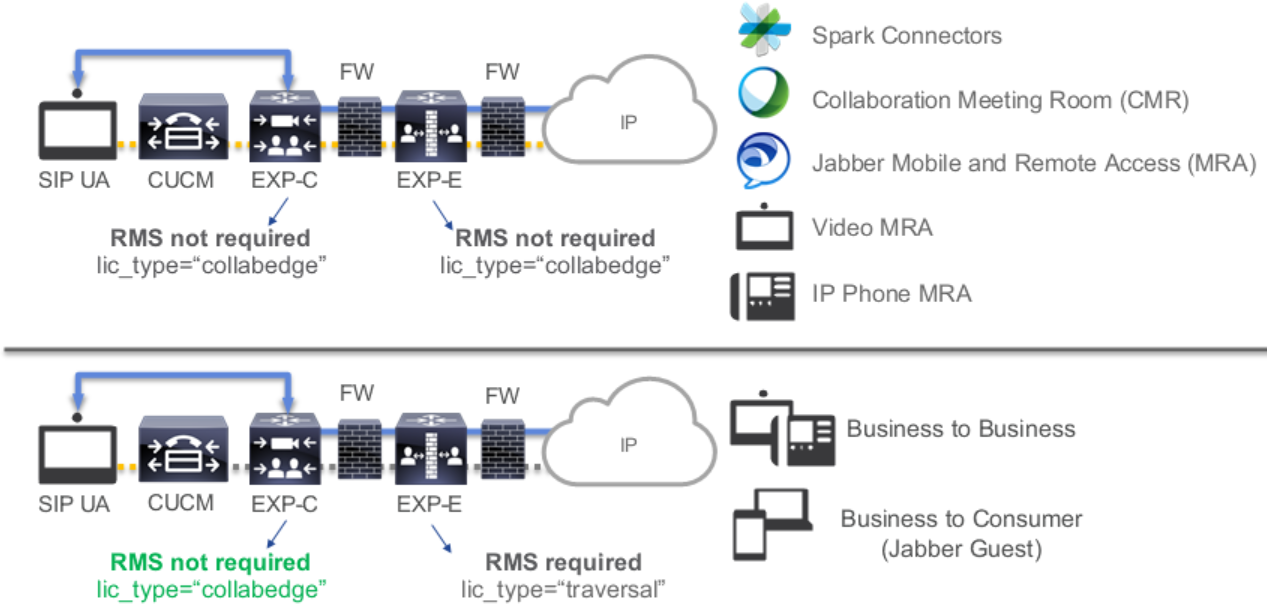 Collaboration Edge | Cisco UC